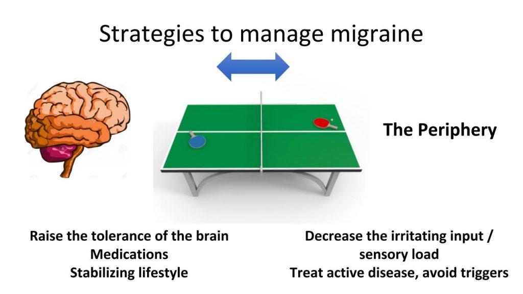 strategies to manage migraine