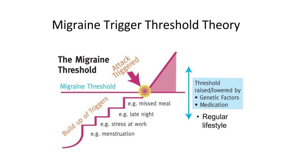 migraine trigger theshold theory