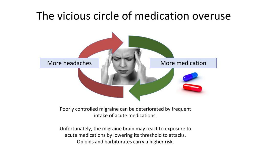 The vicious circle of medication overuse